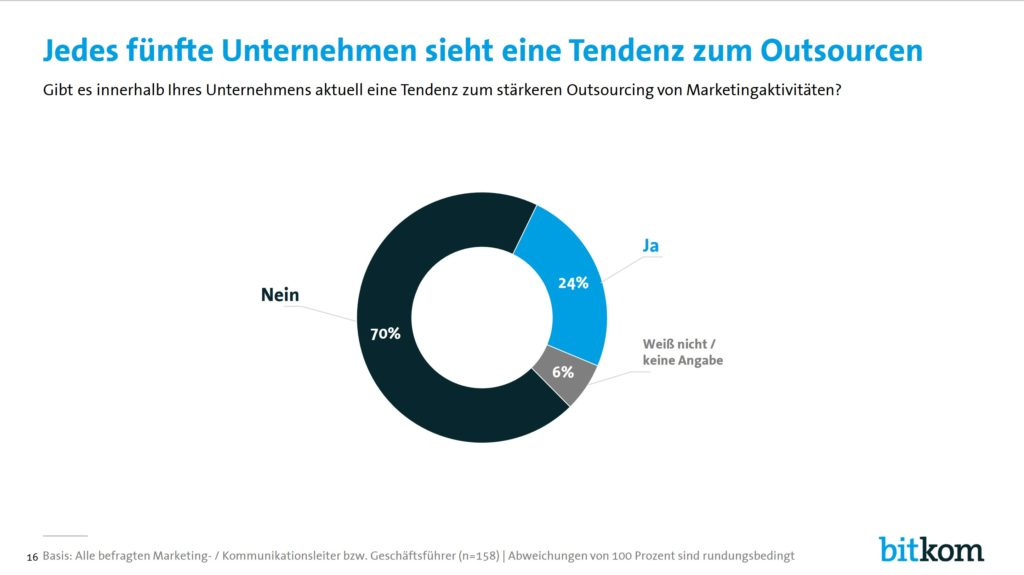 marketing outsourcing tendenz